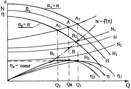 Регулирование лопастной машины изменением частоты вращения